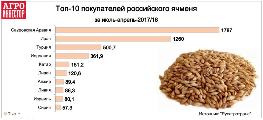 Топ-10 покупателей российского ячменя
