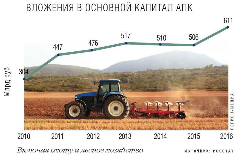 Вложения в основной капитал сельского хозяйства