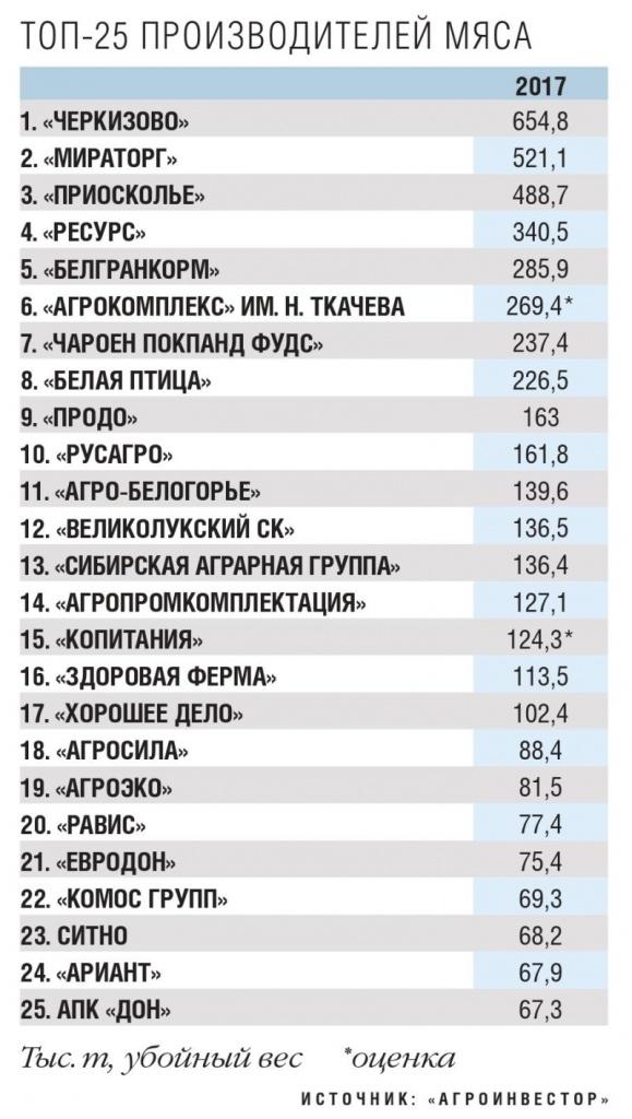 россия занимает первое место по производству ак банк онлайн