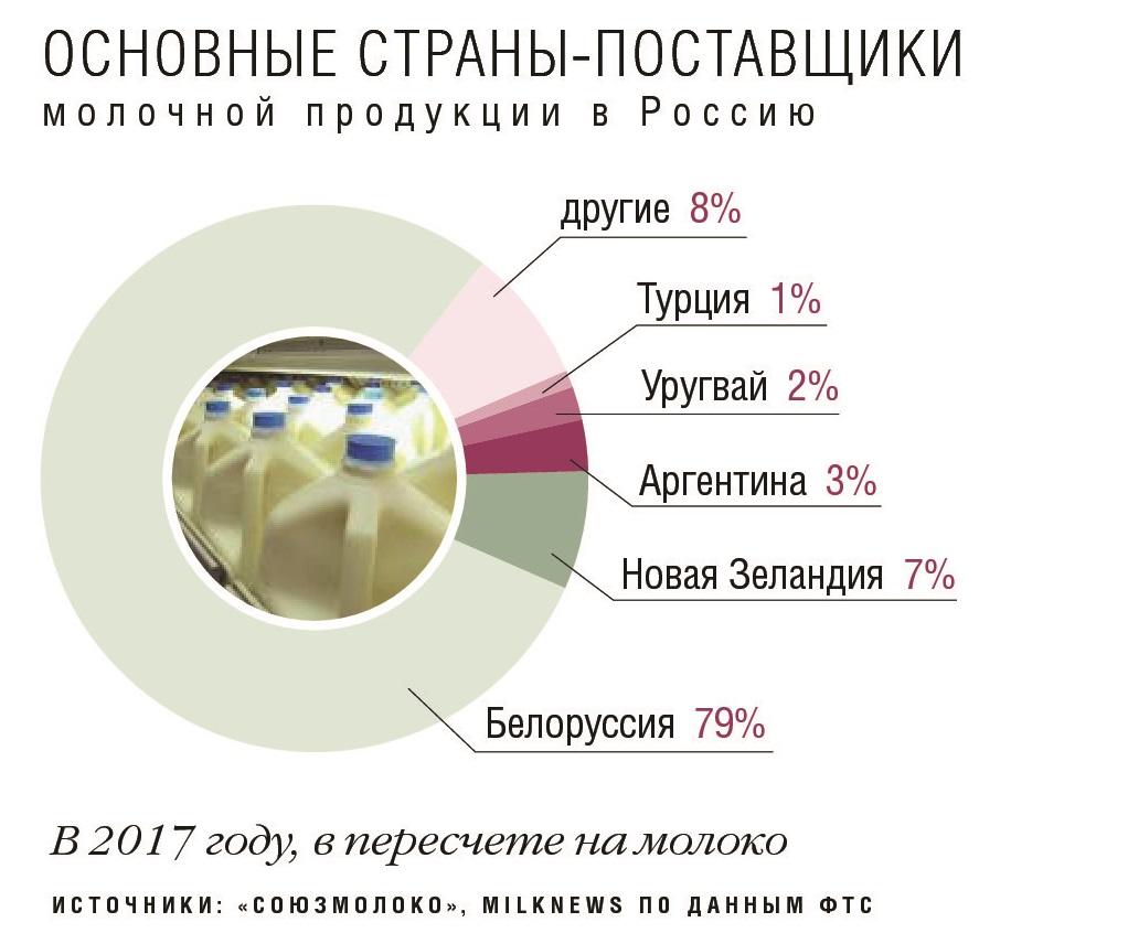 Основные страны поставщики молочной продукции в Россию