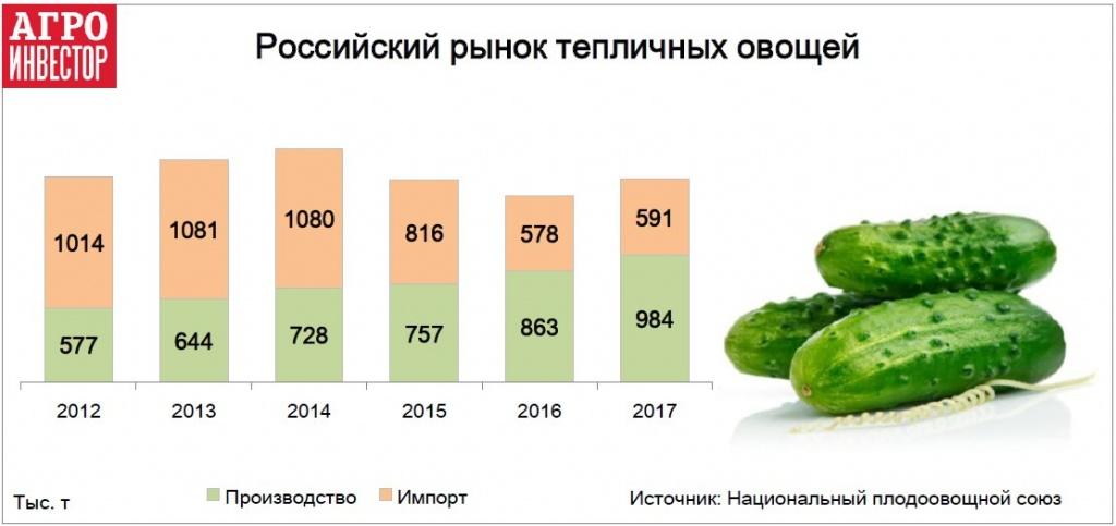 Российский рынок тепличных овощей