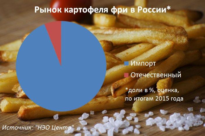 Рынок картофеля фри в России