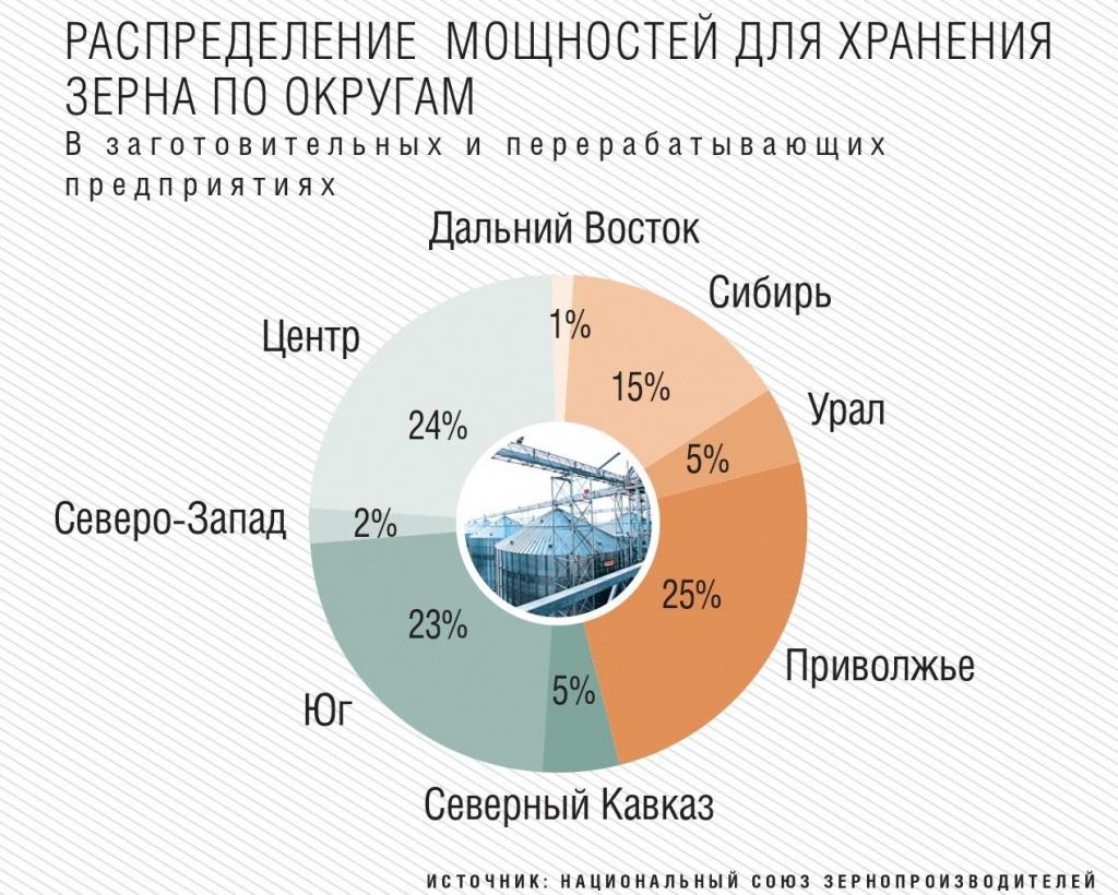 Распределение мощностей для хранения зерна по округам
