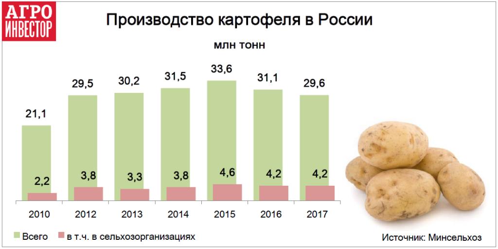 Производство картофеля в России