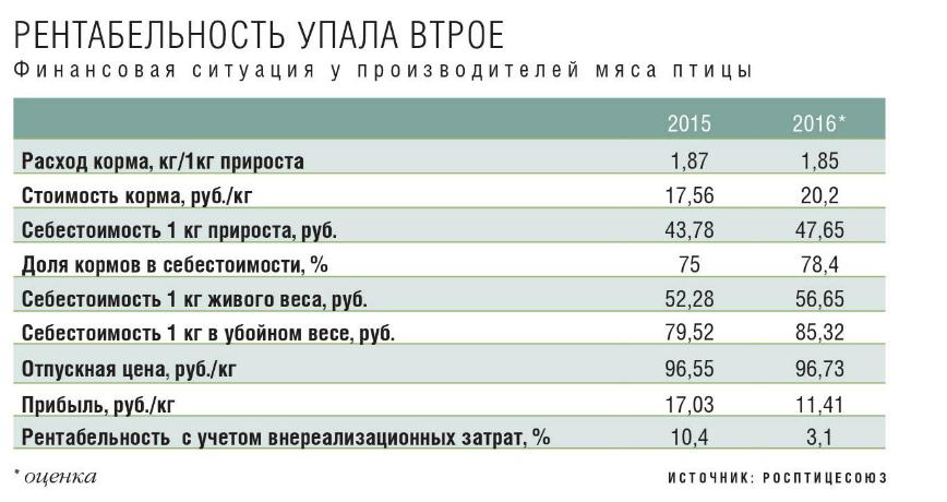 Рентабельность выращивания бройлеров в украине 88