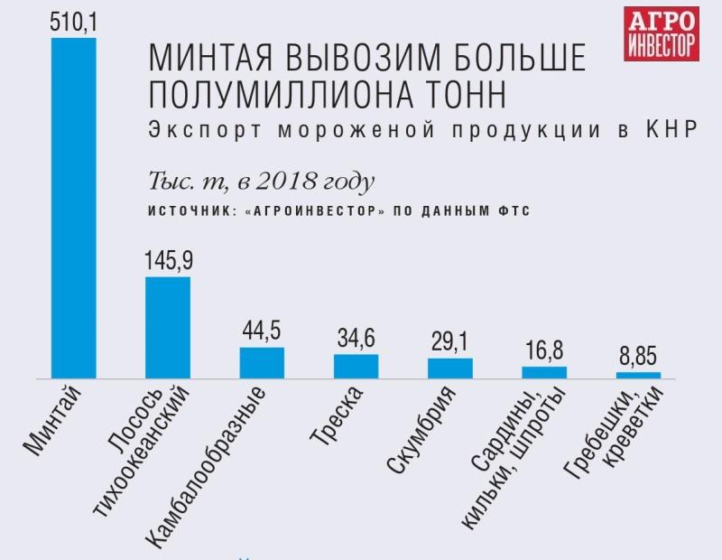 В российском экспорте продовольствия в Китай традиционно превалируют рыба
