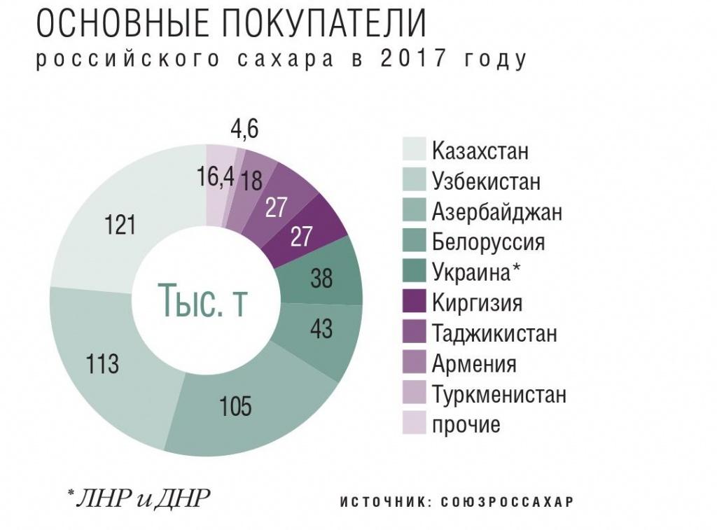 Основные покупатели российского сахара в 2017 году