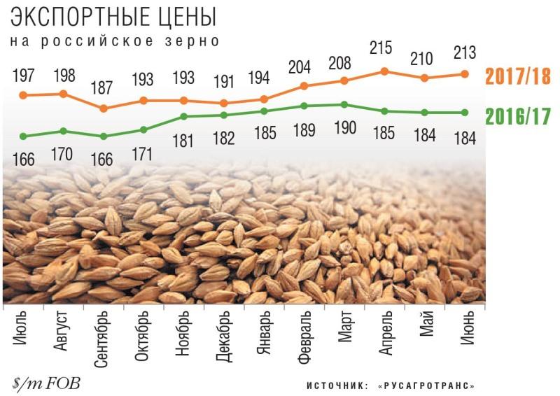 Экспортные цены на российское зерно