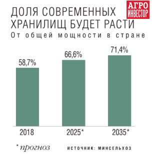 Цены на зерно в ростовской области на сегодня на элеваторах тверь элеватор центральная 8