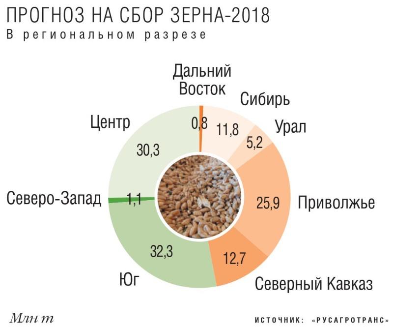 Прогнозы на сбор зерна в региональном разрезе