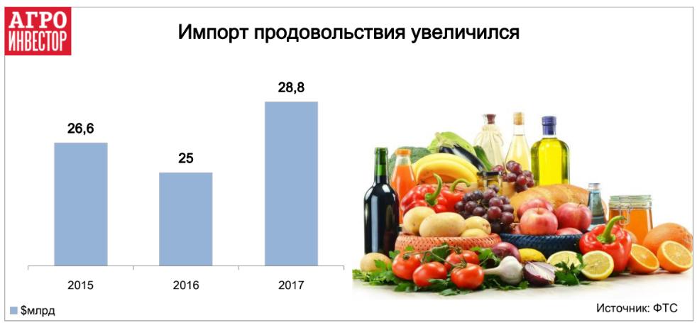 Импорт продовольствия увеличился
