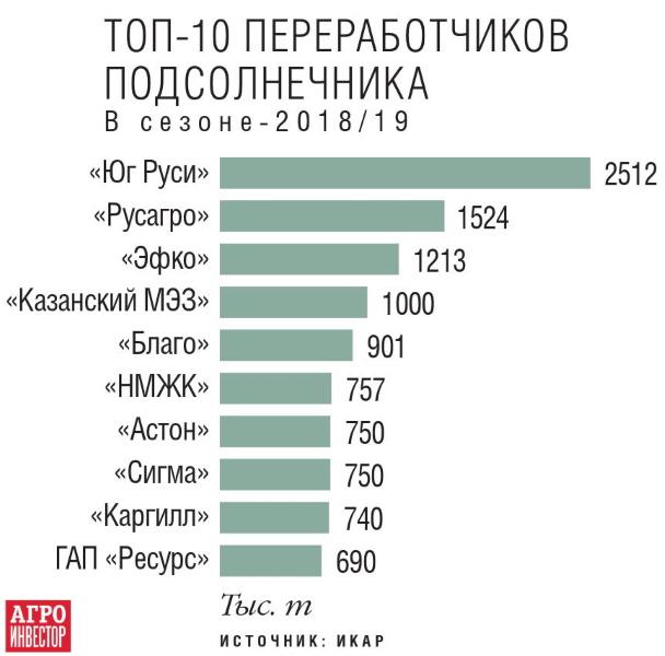 Топ-10 переработчиков подсолнечника