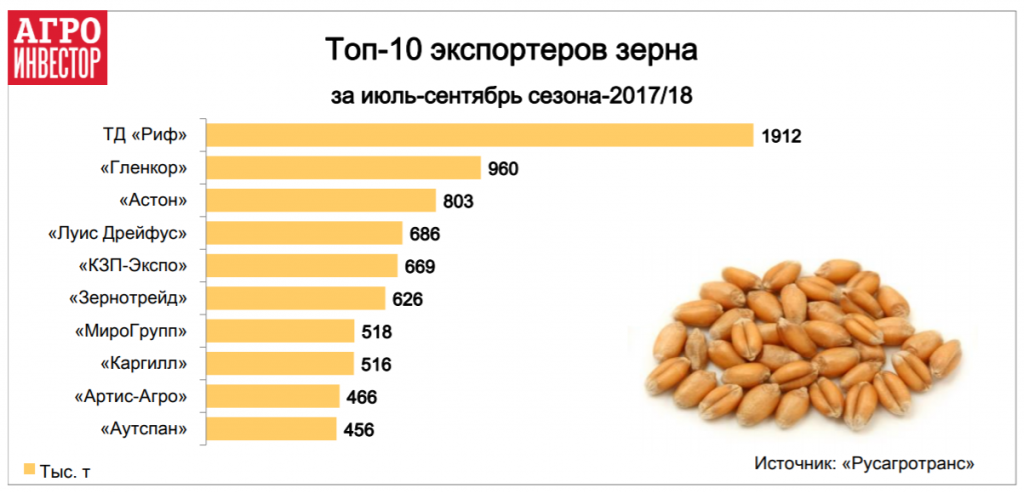 Топ-10 экспортеров зерна