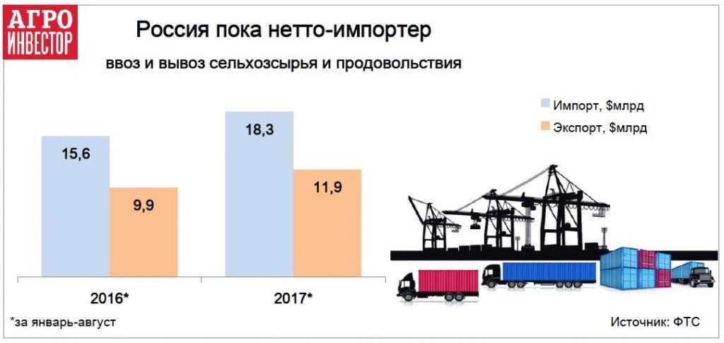 Россия пока нетто-импортер