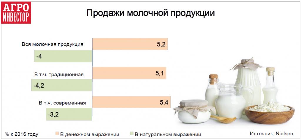 Продажи молочной продукции