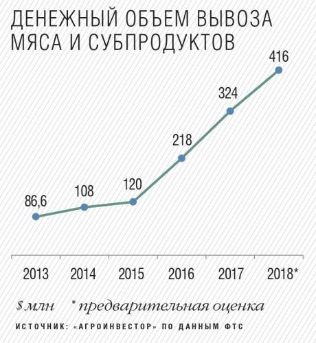 Сколько вешать в тоннах. Экспорт российского мяса продолжает расти