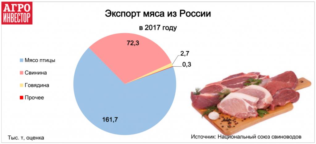 Экспорт мяса из России