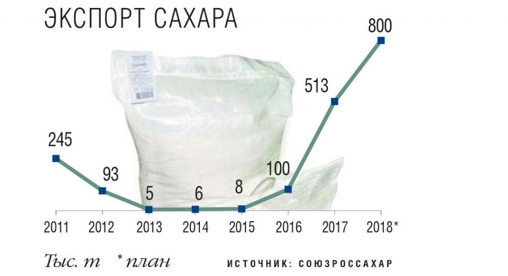 Экспорт сахара