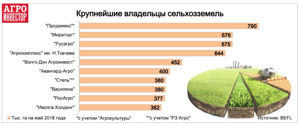 Рейтинг крупнейших землевладельцев