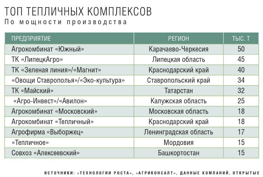 Топ-11 тепличных комплексов России