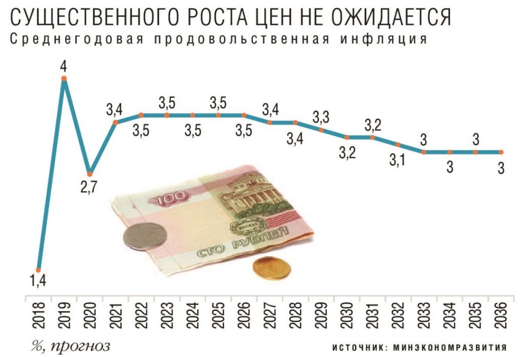 Среднегодовая продовольственная инфляция