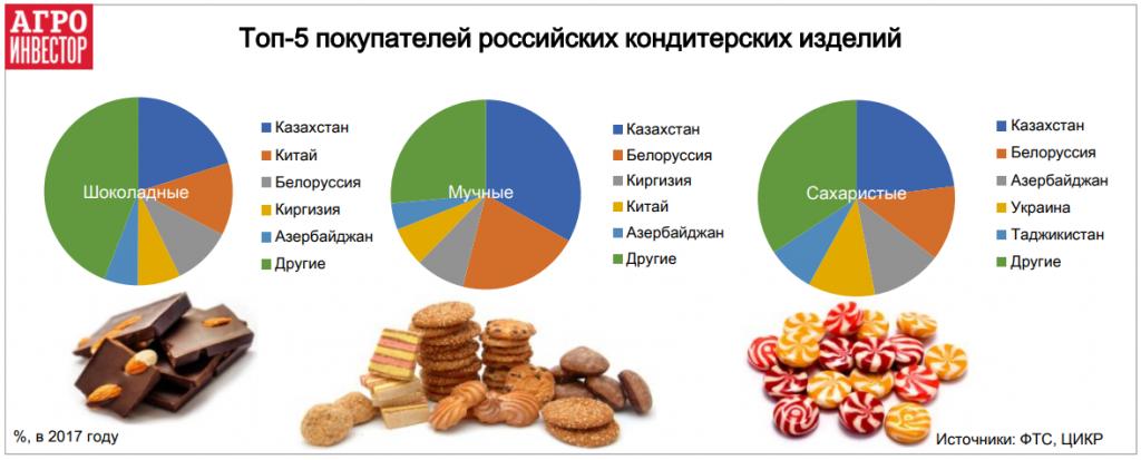 Топ-5 покупателей российских кондитерских изделий