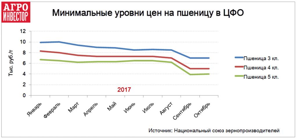 Минимальные уровни цен на пшеницу в ЦФО