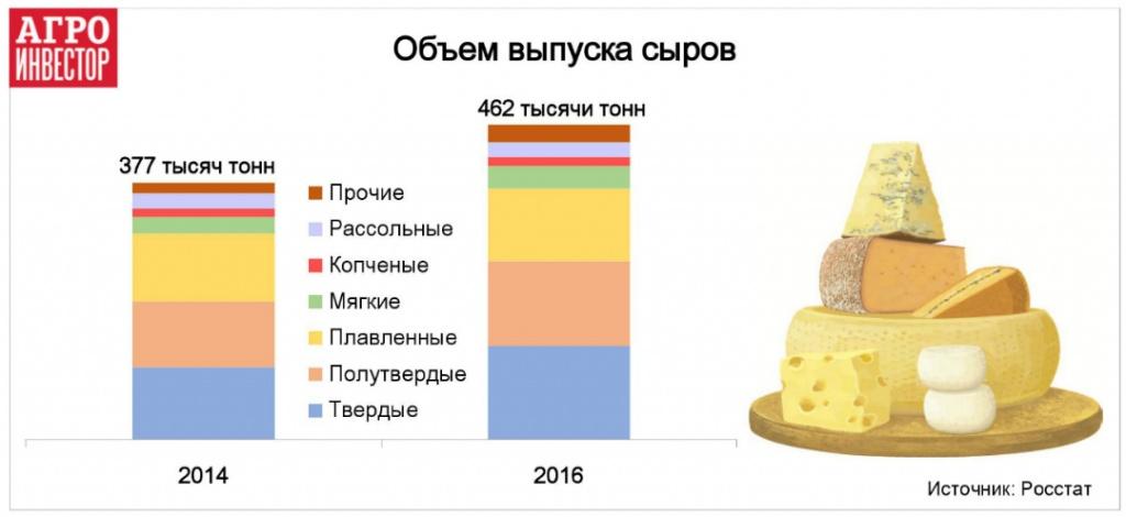 Объем выпуска сыров