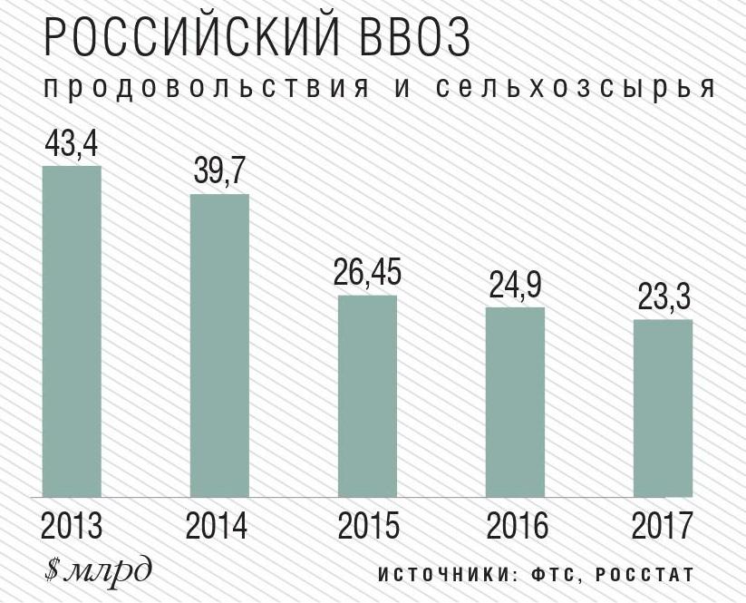 Российский ввоз продовольствия и сельхозсырья