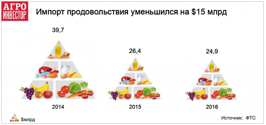 Импорт продовольствия уменьшился на $15 млрд