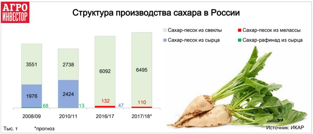 Структура производства сахара в России