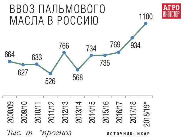 Ввоз пальмового масла в Россию