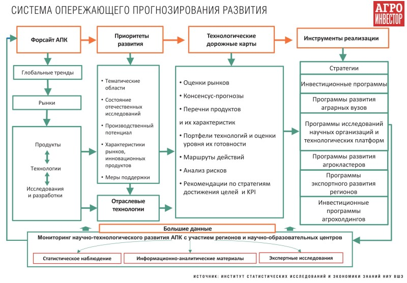 развитие системы научно-технологического прогнозирования и планирования