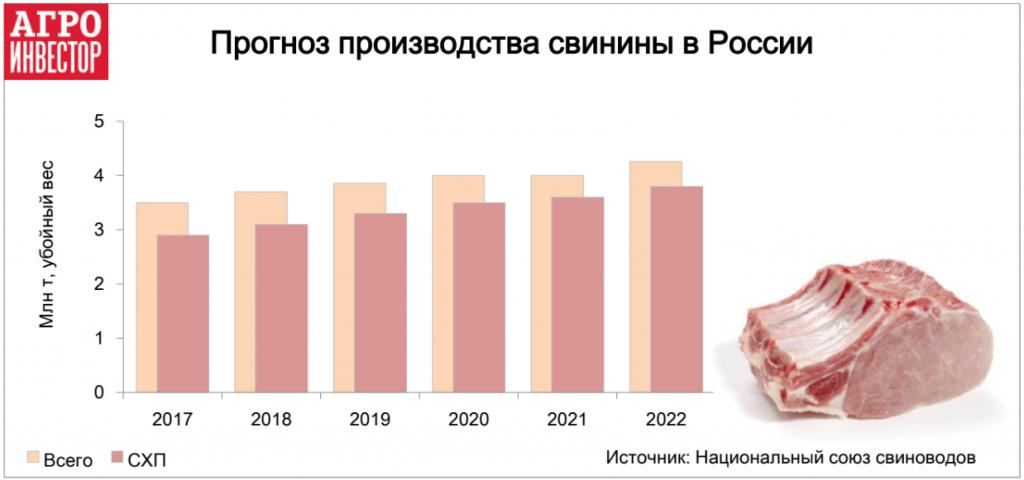Прогноз производства свинины в России