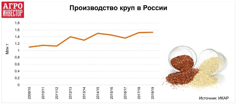 В России увеличилось производство и потребление круп