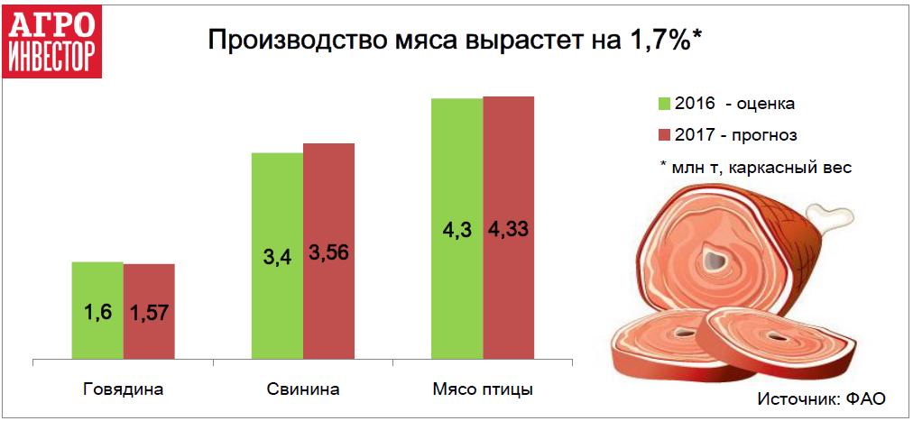 Производство мяса вырастет на 1,7%