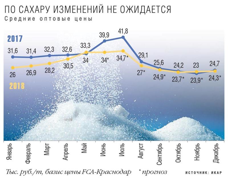 Средние оптовые цены на сахар