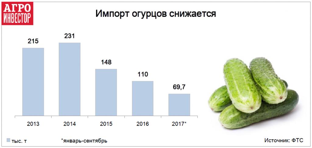 Импорт огурцов снижается