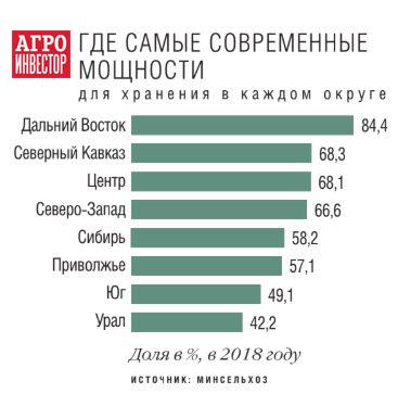 Список элеваторов россии с контактами 2020 цены на фольксваген транспортер в нижнем новгороде