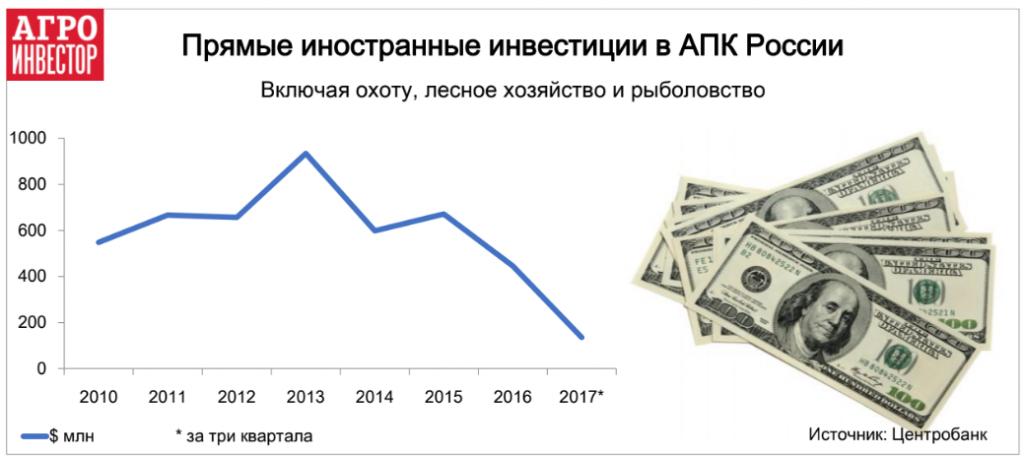 Прямые иностранные инвестиции в АПК России