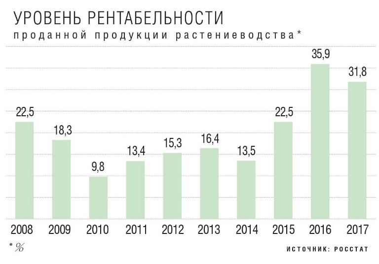 Уровень рентабельности продукции растениеводства