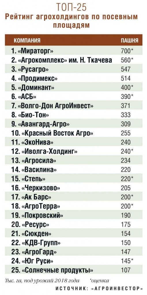 Рейтинг 25 лидеров по площади посевов