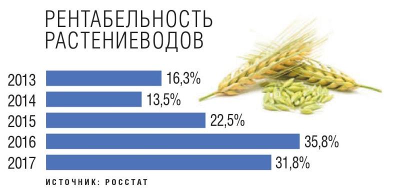 Рентабельность растениеводов