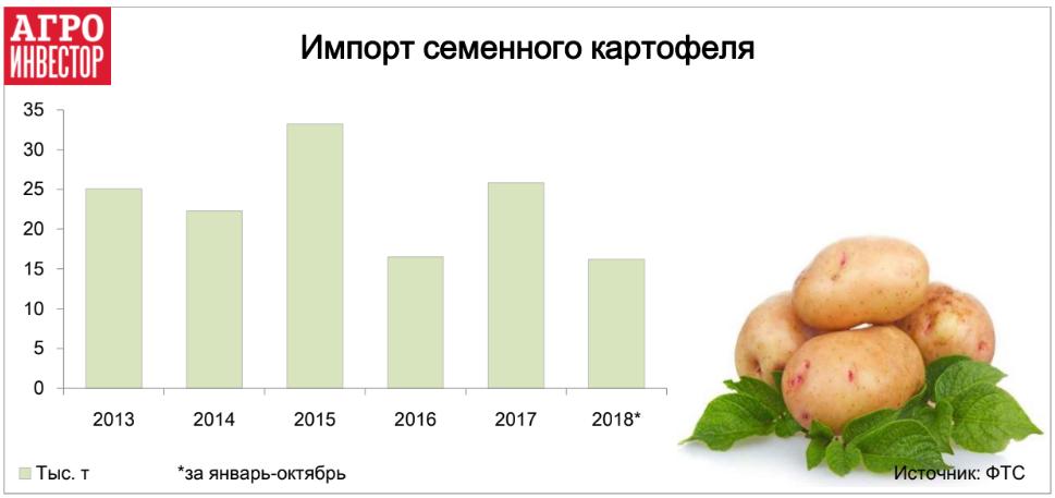 Импорт семенного картофеля