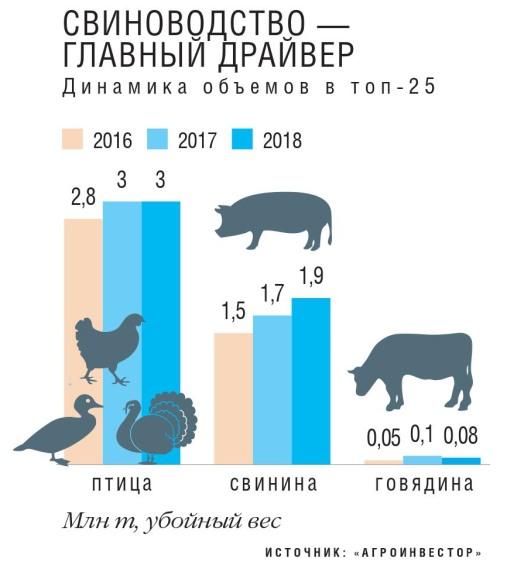 Лидеры добавили мяса. «Агроинвестор» составил четвертый ежегодный рейтинг крупнейших производителей
