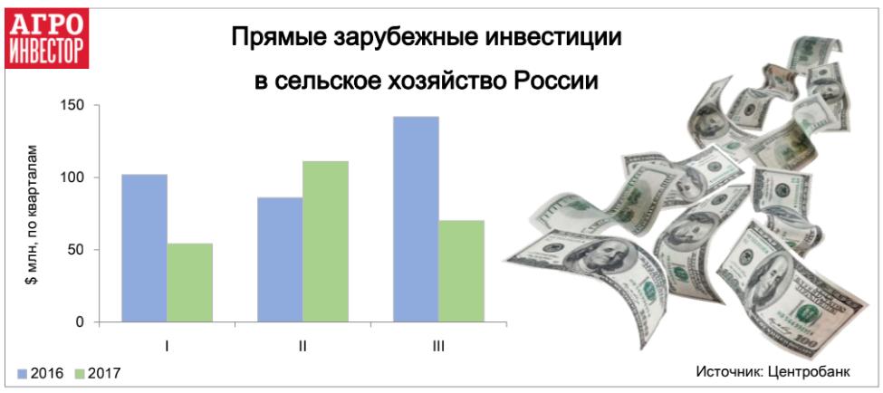 Прямые зарубежные инвестиции в сельское хозяйство России