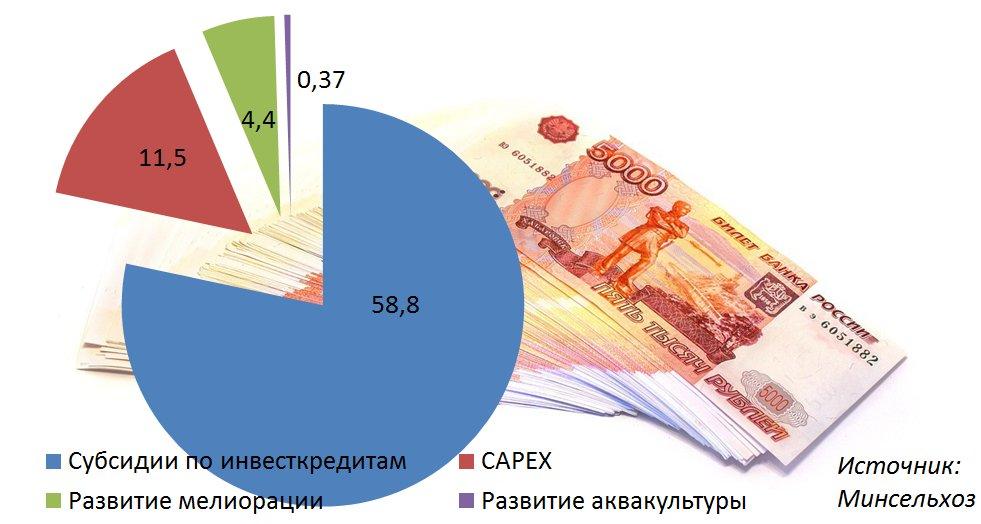 Амурским аграриям предлагают кредит поставке до5 процентов
