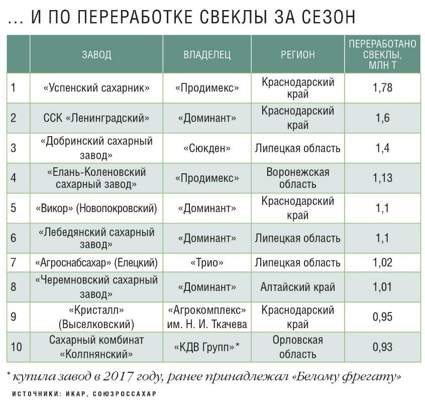 Топ-10 сахарных заводов по переработке свеклы за сезон