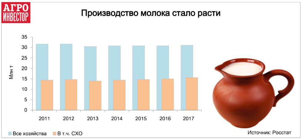 Производство молока стало расти