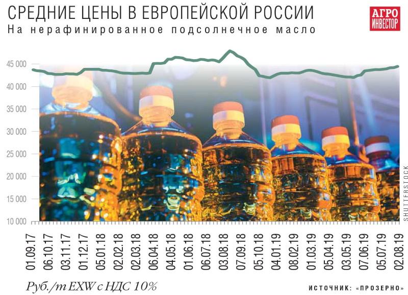 Средние цена на подсолнечное масло